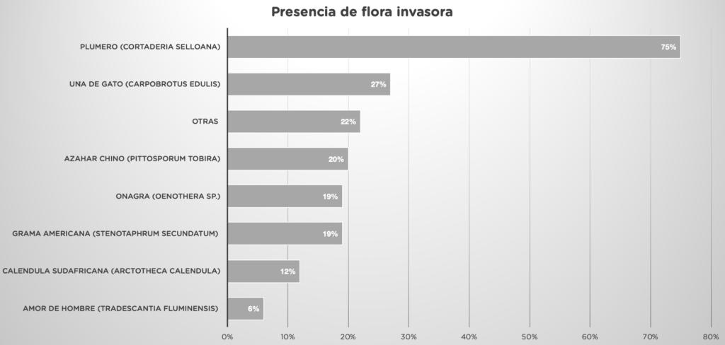 grafica flora invasora localizada inspección centinelas 2020